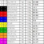 [第53回]MIWAのヘッポコ競馬予想~ローズS GⅡ編