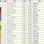[第68回]MIWAのヘッポコ予想~産経賞オールカマーGⅡ編