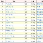 [第102回]MIWAのヘッポコ競馬予想~毎日王冠GII 編