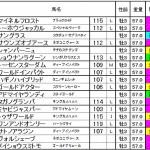 [第129回]MIWAのヘッポコ競馬予想~菊花賞編