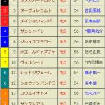 [第168回]MIWAのヘッポコ競馬予想~エリザベス女王杯 編
