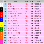 [第218回]MIWAのヘッポコ競馬予想~阪神JF GI編