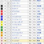 [第251回]MIWAのヘッポコ競馬予想2015 中山金杯GⅢ