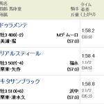 [第399回]MIWAのヘッポコ競馬予想~皐月賞結果