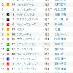 [第412回]MIWAのヘッポコ競馬予想~天春 結果編