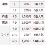 [第420回]MIWAのヘッポコ競馬予想~NHKマイル結果編