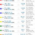 [第511回]MIWAのヘッポコ競馬予想~小倉記念GⅢ 編