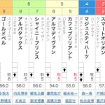 [第518回]MIWAのヘッポコ競馬予想~関屋記念編