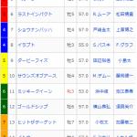 [第621回]MIWAのヘッポコ競馬予想~ジャパンカップ編