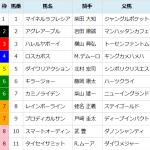 [第615回]MIWAのヘッポコ競馬予想~東京スポーツ杯2歳ステークス