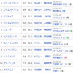 [第711回]MIWAのヘッポコ競馬予想~中山記念GⅡ 編