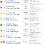 [第718回]MIWAのヘッポコ競馬予想~弥生賞GⅡ編