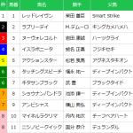 [第746回]MIWAのヘッポコ競馬予想~産経大阪杯GⅡ 編