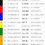 [第774回]MIWAのヘッポコ競馬予想~天皇賞春