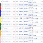 [第844回]MIWAのへっぽこ競馬予想~府中牝馬ステークス(GⅡ)編