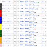 [第968回]MIWAのへっぽこ競馬予想~FS編