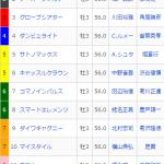 [第981回]MIWAのへっぽこ競馬予想~報知杯弥生賞GⅡ 編