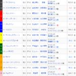 [第1065回]MIWAのへっぽこ競馬予想~東京優駿(日本ダービー) GI 編