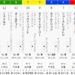 ]第1044回[MIWAのへっぽこ競馬予想~NHKマイルC 編