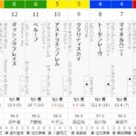 [第1078回]MIWAのへっぽこ競馬予想~めげずに行くぞエプソムC 編