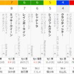 [第1092回]MIWAのへっぽこ競馬予想~宝塚記念 編