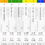 [第1104回]MIWAのへっぽこ競馬予想~七夕賞 編