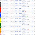 [第1182快]MIWAのへっぽこ競馬予想~スプリンターズS編
