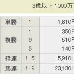 [第1215回]一昨日の福島11Rがおいしかった件。