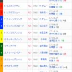 [第1222回]MIWAのへっぽこ競馬予想~エリザベス女王杯GI