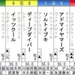 [第1406回]ツバサの??へっぽこ競馬予想~朝日杯FS