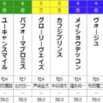 [第1471回]天皇賞・春じゃないか。